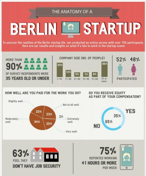 Joining a Berlin Startup 2015