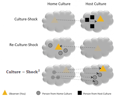 Getting Over Culture Shock, Re-Culture Shock and Culture Shock