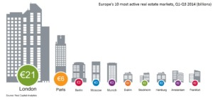 Europe_most_active_real_estate_markets
