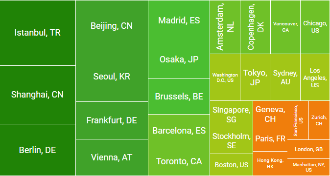 Which cities have the most expensive rents