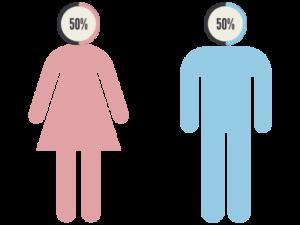 Gender - Audience - Partners - Club GLOBALS